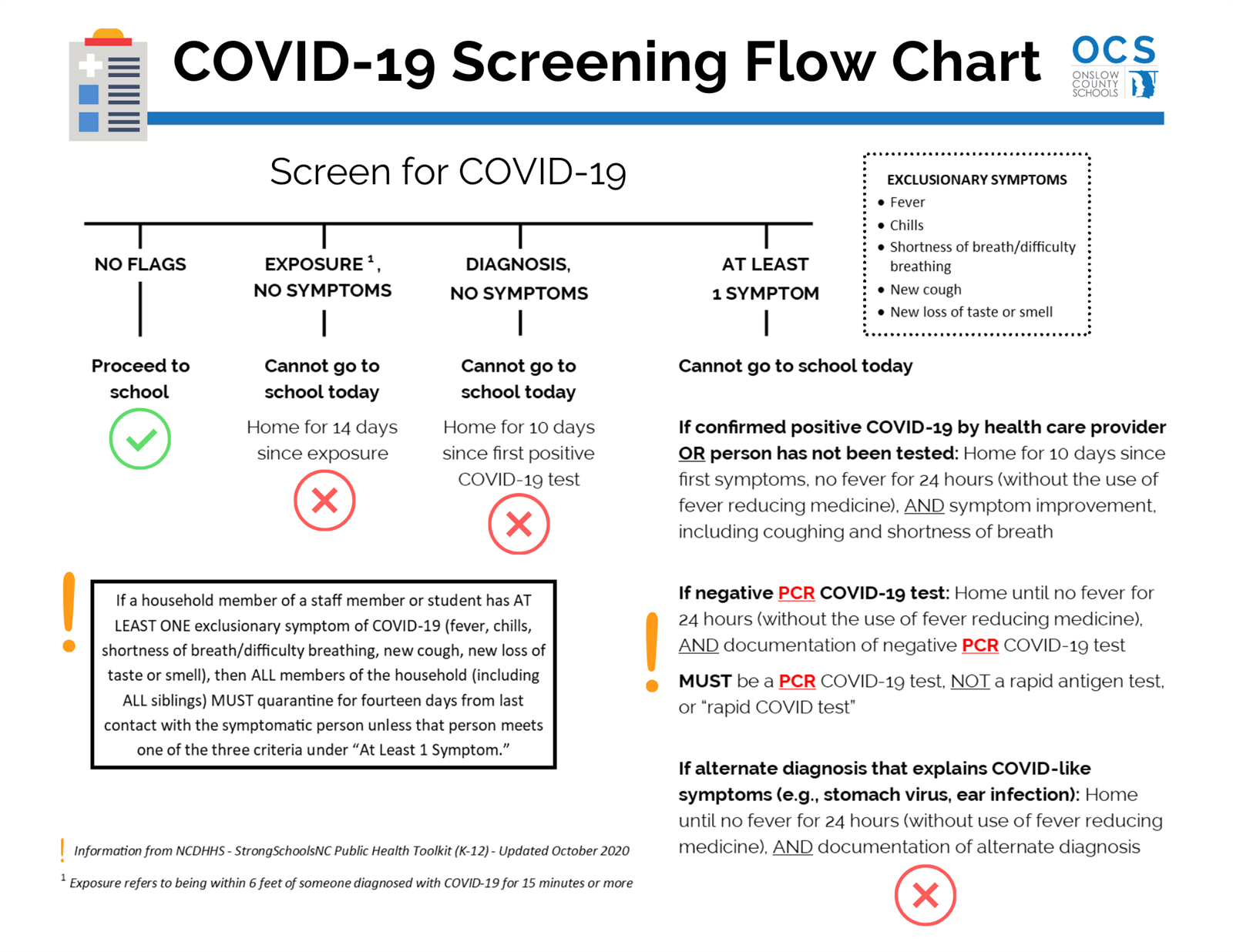 COVID-19 Screening Flow Chart