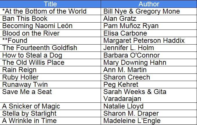 Battle of the Books / 2018-2019 Battle of the Books List
