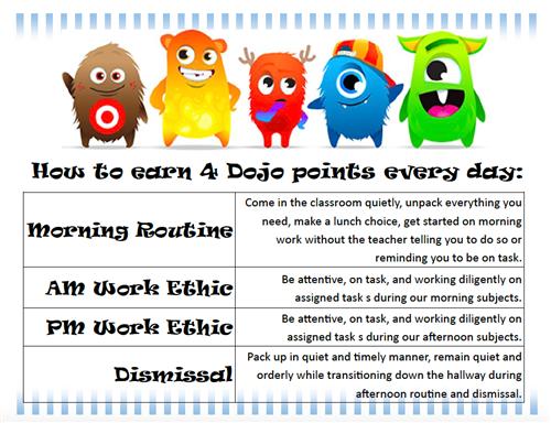 Farnell, Stephanie - Fourth Grade / Classroom Expectations/Dojo