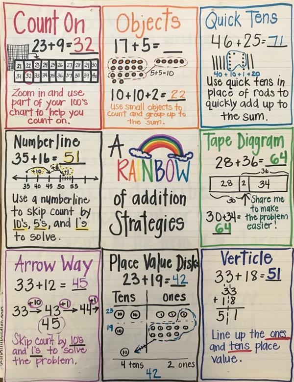 Cooper, Jada - Second Grade / Math Charts
